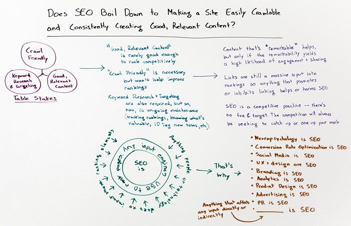 Does SEO Boil Down to Site Crawlability and Content Quality? – Whiteboard Friday