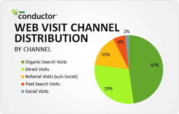Organic Search Accounts for Up to 64% of Website Traffic [STUDY]