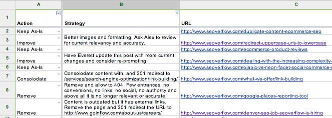 Screenshot of Content Audit Dashboard