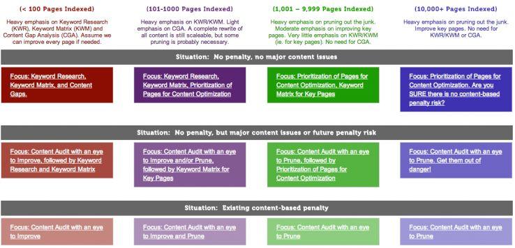 Inflow Content Audit Scenarios