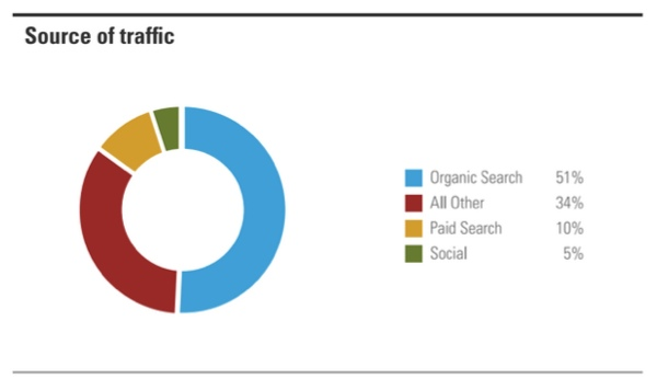 Organic Search Drives 51% of Traffic to Websites [Study]